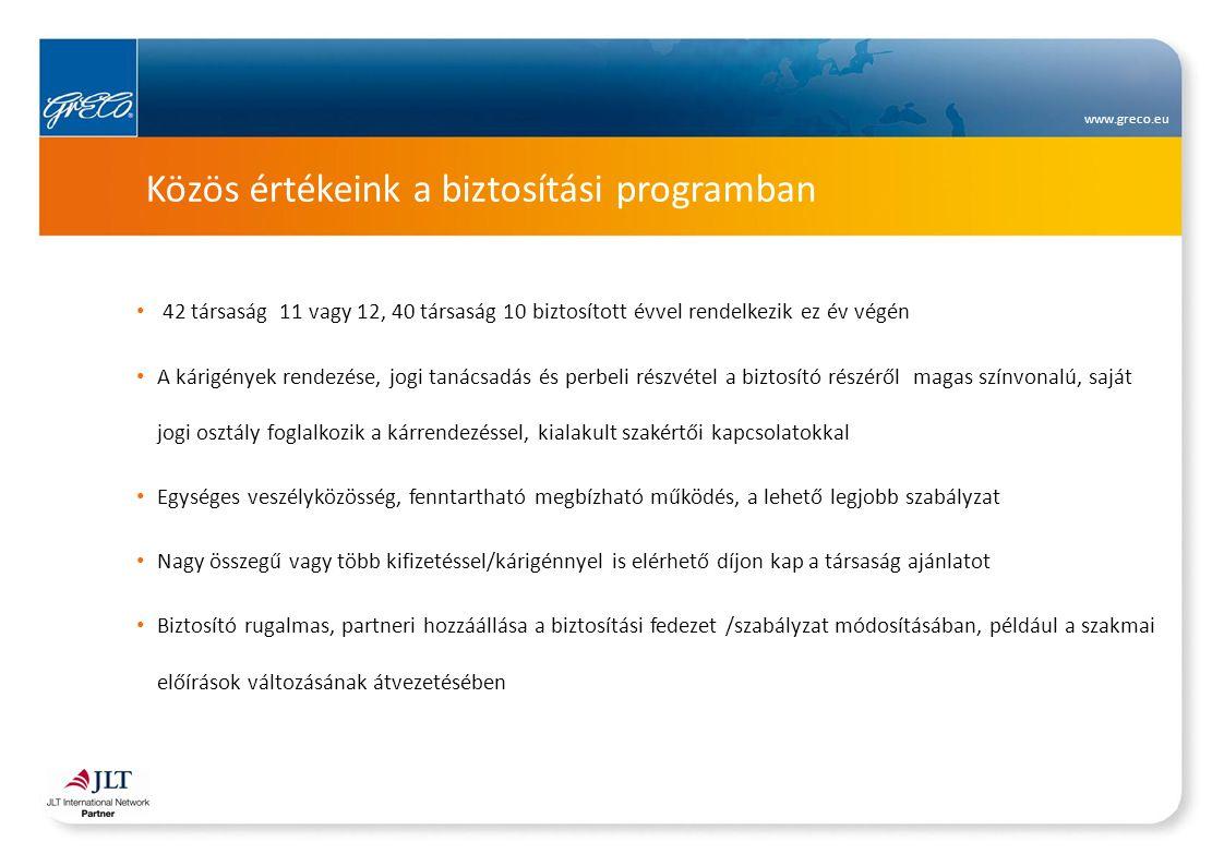 www.greco.eu Közös értékeink a biztosítási programban 42 társaság 11 vagy 12, 40 társaság 10 biztosított évvel rendelkezik ez év végén A kárigények re