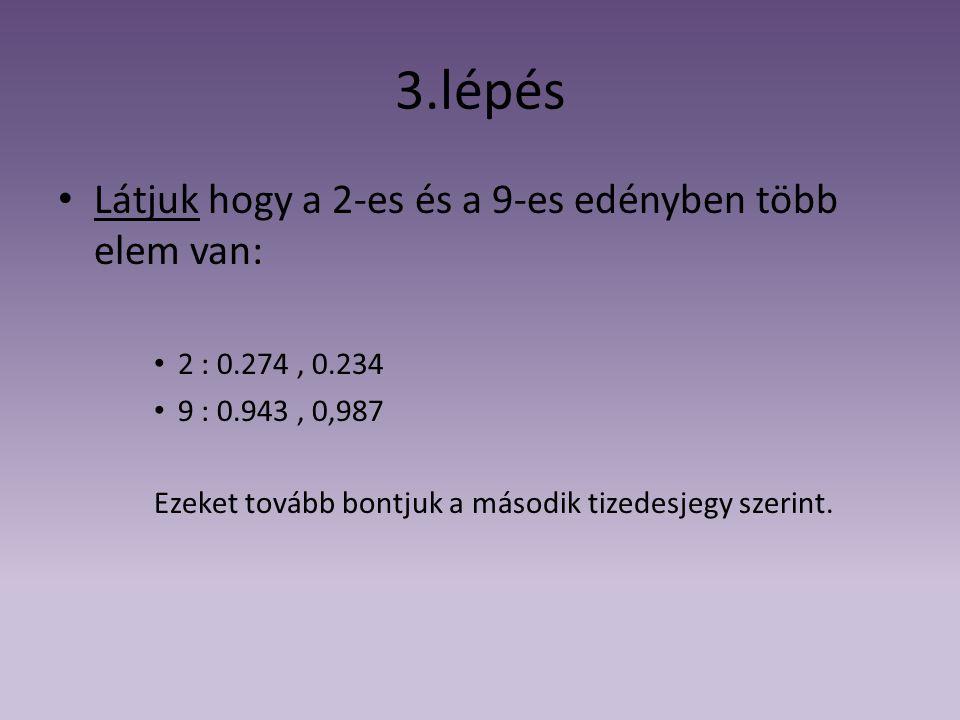 3.lépés Látjuk hogy a 2-es és a 9-es edényben több elem van: 2 : 0.274, 0.234 9 : 0.943, 0,987 Ezeket tovább bontjuk a második tizedesjegy szerint.