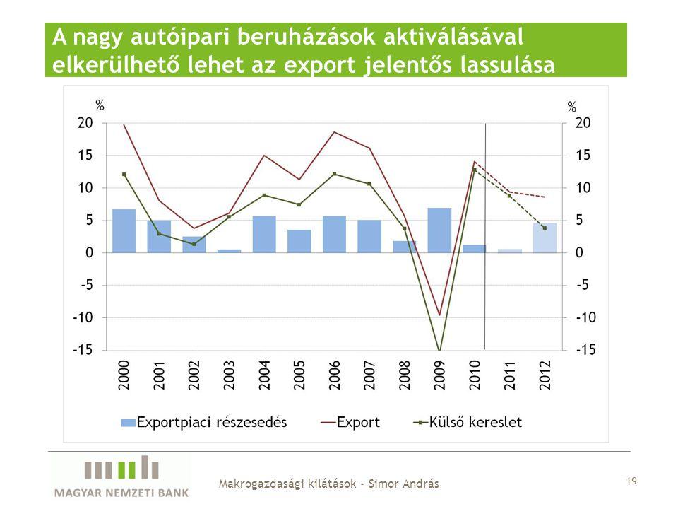 19 A nagy autóipari beruházások aktiválásával elkerülhető lehet az export jelentős lassulása Makrogazdasági kilátások - Simor András