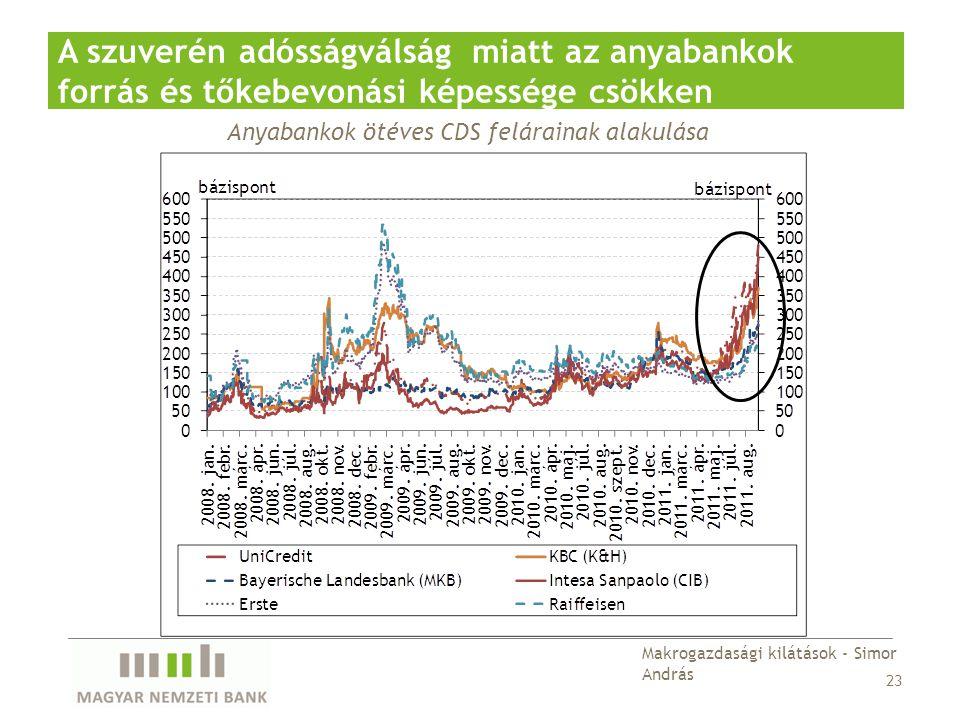 Anyabankok ötéves CDS felárainak alakulása A szuverén adósságválság miatt az anyabankok forrás és tőkebevonási képessége csökken 23 Makrogazdasági kilátások - Simor András