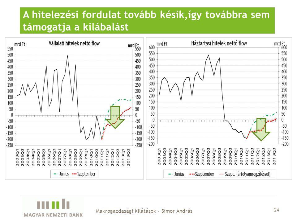 24 A hitelezési fordulat tovább késik,így továbbra sem támogatja a kilábalást Makrogazdasági kilátások - Simor András