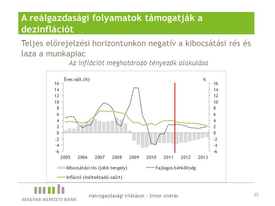 Teljes előrejelzési horizontunkon negatív a kibocsátási rés és laza a munkapiac A reálgazdasági folyamatok támogatják a dezinflációt Az inflációt meghatározó tényezők alakulása Makrogazdasági kilátások - Simor András 33