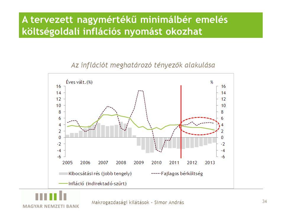 A tervezett nagymértékű minimálbér emelés költségoldali inflációs nyomást okozhat Az inflációt meghatározó tényezők alakulása Makrogazdasági kilátások - Simor András 34
