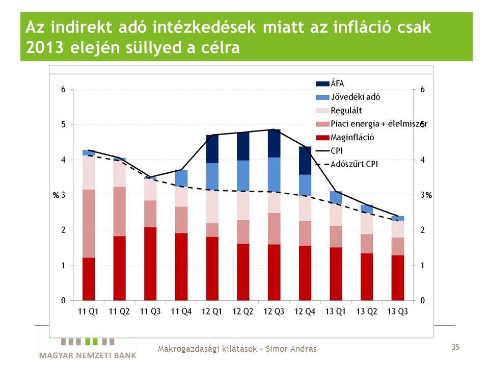 35 Az indirekt adó intézkedések miatt az infláció csak 2013 elején süllyed a célra Makrogazdasági kilátások - Simor András