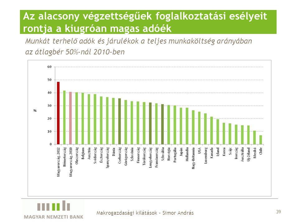 Munkát terhelő adók és járulékok a teljes munkaköltség arányában az átlagbér 50%-nál 2010-ben Az alacsony végzettségűek foglalkoztatási esélyeit rontja a kiugróan magas adóék 39 Makrogazdasági kilátások - Simor András