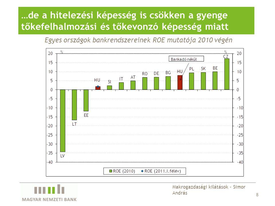Egyes országok bankrendszereinek ROE mutatója 2010 végén …de a hitelezési képesség is csökken a gyenge tőkefelhalmozási és tőkevonzó képesség miatt 8 Makrogazdasági kilátások - Simor András