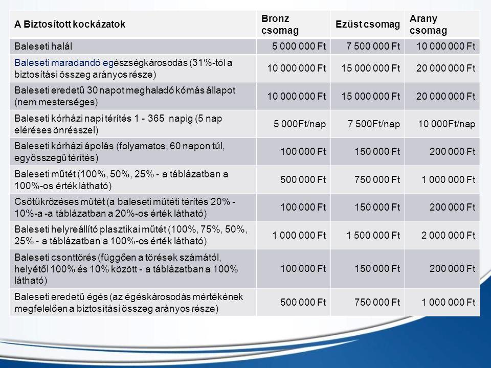 A Biztosított kockázatok Bronz csomag Ezüst csomag Arany csomag Baleseti halál5 000 000 Ft7 500 000 Ft10 000 000 Ft Baleseti maradandó egészségkárosod