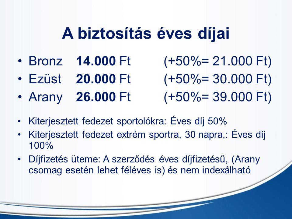 A biztosítás éves díjai Bronz 14.000 Ft (+50%= 21.000 Ft) Ezüst 20.000 Ft(+50%= 30.000 Ft) Arany26.000 Ft(+50%= 39.000 Ft) Kiterjesztett fedezet sportolókra: Éves díj 50% Kiterjesztett fedezet extrém sportra, 30 napra,: Éves díj 100% Díjfizetés üteme: A szerződés éves díjfizetésű, (Arany csomag esetén lehet féléves is) és nem indexálható