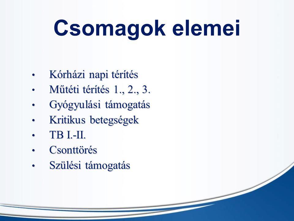 Csomagok elemei Kórházi napi térítés Kórházi napi térítés Műtéti térítés 1., 2., 3. Gyógyulási támogatás Gyógyulási támogatás Kritikus betegségek Krit