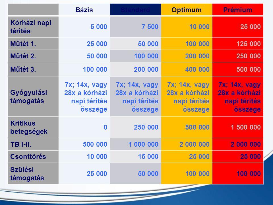 BázisStandardOptimumPrémium Kórházi napi térítés 5 0007 50010 00025 000 Műtét 1.25 00050 000100 000125 000 Műtét 2.50 000100 000200 000250 000 Műtét 3