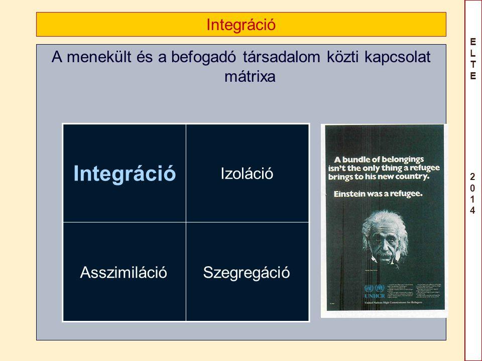 ELTE 2014ELTE 2014 Integráció A menekült és a befogadó társadalom közti kapcsolat mátrixa Integráció Izoláció AsszimilációSzegregáció