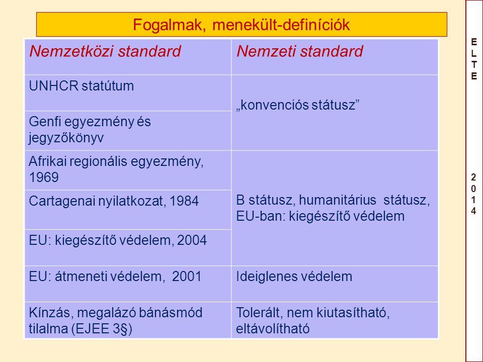 """ELTE 2014ELTE 2014 Fogalmak, menekült-definíciók Nemzetközi standardNemzeti standard UNHCR statútum """"konvenciós státusz"""" Genfi egyezmény és jegyzőköny"""