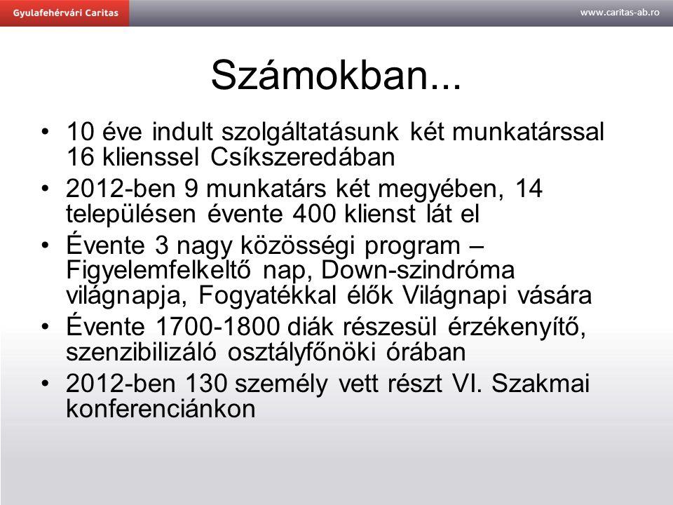 www.caritas-ab.ro Számokban... 10 éve indult szolgáltatásunk két munkatárssal 16 klienssel Csíkszeredában 2012-ben 9 munkatárs két megyében, 14 telepü