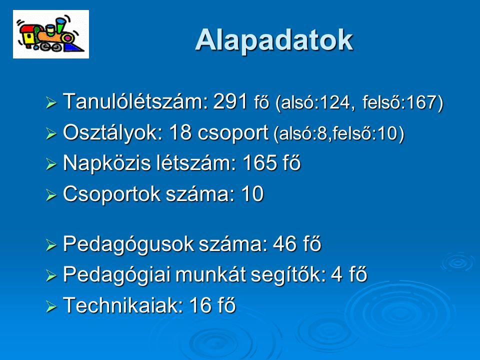 Alapadatok  Tanulólétszám: 291 fő (alsó:124, felső:167)  Osztályok: 18 csoport (alsó:8,felső:10)  Napközis létszám: 165 fő  Csoportok száma: 10 