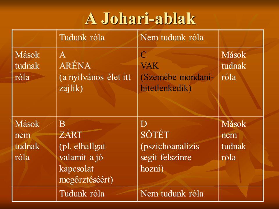A Johari-ablak Tudunk rólaNem tudunk róla Mások tudnak róla A ARÉNA (a nyilvános élet itt zajlik) C VAK (Szemébe mondani- hitetlenkedik) Mások tudnak