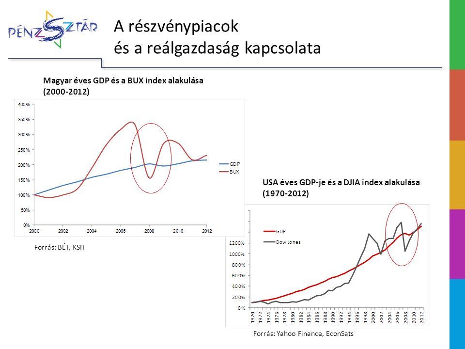 A részvénypiacok és a reálgazdaság kapcsolata Magyar éves GDP és a BUX index alakulása (2000-2012) USA éves GDP-je és a DJIA index alakulása (1970-201