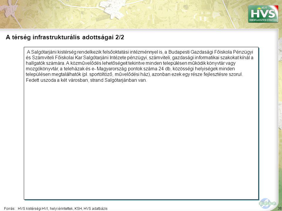 38 A Salgótarjáni kistérség rendelkezik felsőoktatási intézménnyel is, a Budapesti Gazdasági Főiskola Pénzügyi és Számviteli Főiskolai Kar Salgótarjáni Intézete pénzügyi, számviteli, gazdasági informatikai szakokat kínál a hallgatók számára.