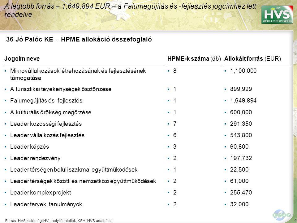 4 Forrás: HVS kistérségi HVI, helyi érintettek, KSH, HVS adatbázis A legtöbb forrás – 1,649,894 EUR – a Falumegújítás és -fejlesztés jogcímhez lett rendelve 36 Jó Palóc KE – HPME allokáció összefoglaló Jogcím neveHPME-k száma (db)Allokált forrás (EUR) ▪Mikrovállalkozások létrehozásának és fejlesztésének támogatása ▪8▪8▪1,100,000 ▪A turisztikai tevékenységek ösztönzése▪1▪1▪899,929 ▪Falumegújítás és -fejlesztés▪1▪1▪1,649,894 ▪A kulturális örökség megőrzése▪1▪1▪600,000 ▪Leader közösségi fejlesztés▪7▪7▪291,350 ▪Leader vállalkozás fejlesztés▪6▪6▪543,800 ▪Leader képzés▪3▪3▪60,800 ▪Leader rendezvény▪2▪2▪197,732 ▪Leader térségen belüli szakmai együttműködések▪1▪1▪22,500 ▪Leader térségek közötti és nemzetközi együttműködések▪2▪2▪61,000 ▪Leader komplex projekt▪2▪2▪255,470 ▪Leader tervek, tanulmányok▪2▪2▪32,000