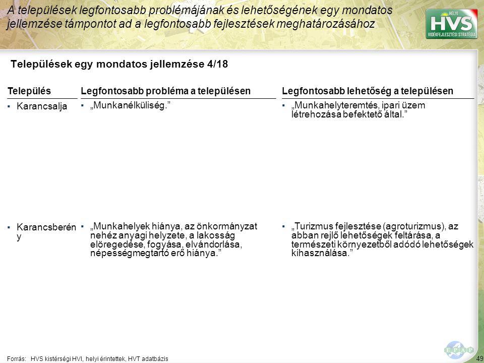 """49 Települések egy mondatos jellemzése 4/18 A települések legfontosabb problémájának és lehetőségének egy mondatos jellemzése támpontot ad a legfontosabb fejlesztések meghatározásához Forrás:HVS kistérségi HVI, helyi érintettek, HVT adatbázis TelepülésLegfontosabb probléma a településen ▪Karancsalja ▪""""Munkanélküliség. ▪Karancsberén y ▪""""Munkahelyek hiánya, az önkormányzat nehéz anyagi helyzete, a lakosság elöregedése, fogyása, elvándorlása, népességmegtartó erő hiánya. Legfontosabb lehetőség a településen ▪""""Munkahelyteremtés, ipari üzem létrehozása befektető által. ▪""""Turizmus fejlesztése (agroturizmus), az abban rejlő lehetőségek feltárása, a természeti környezetből adódó lehetőségek kihasználása."""