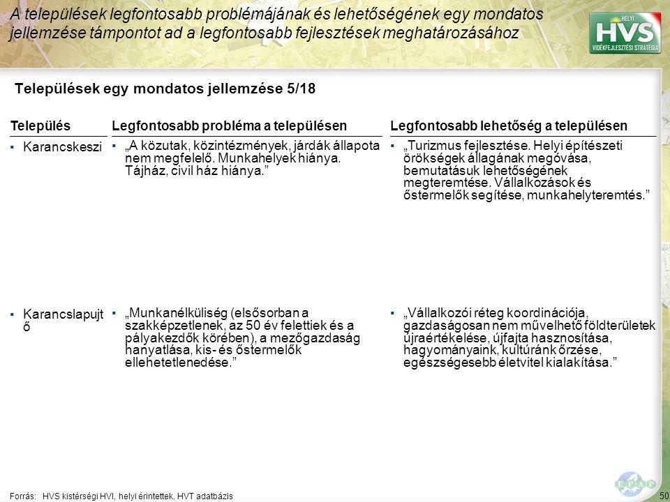 """50 Települések egy mondatos jellemzése 5/18 A települések legfontosabb problémájának és lehetőségének egy mondatos jellemzése támpontot ad a legfontosabb fejlesztések meghatározásához Forrás:HVS kistérségi HVI, helyi érintettek, HVT adatbázis TelepülésLegfontosabb probléma a településen ▪Karancskeszi ▪""""A közutak, közintézmények, járdák állapota nem megfelelő."""