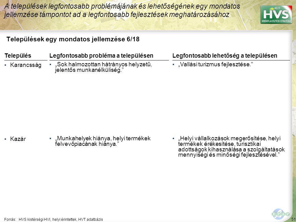 """51 Települések egy mondatos jellemzése 6/18 A települések legfontosabb problémájának és lehetőségének egy mondatos jellemzése támpontot ad a legfontosabb fejlesztések meghatározásához Forrás:HVS kistérségi HVI, helyi érintettek, HVT adatbázis TelepülésLegfontosabb probléma a településen ▪Karancsság ▪""""Sok halmozottan hátrányos helyzetű, jelentős munkanélküliség. ▪Kazár ▪""""Munkahelyek hiánya, helyi termékek felvevőpiacának hiánya. Legfontosabb lehetőség a településen ▪""""Vallási turizmus fejlesztése. ▪""""Helyi vállalkozások megerősítése, helyi termékek érékesítése, turisztikai adottságok kihasználása a szolgáltatások mennyiségi és minőségi fejlesztésével."""