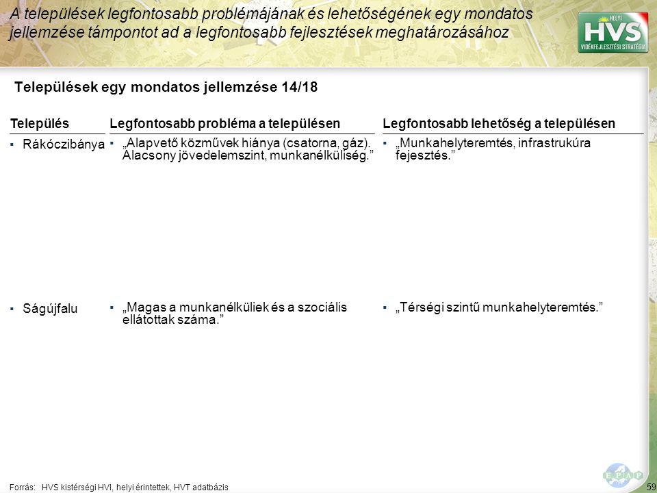 """59 Települések egy mondatos jellemzése 14/18 A települések legfontosabb problémájának és lehetőségének egy mondatos jellemzése támpontot ad a legfontosabb fejlesztések meghatározásához Forrás:HVS kistérségi HVI, helyi érintettek, HVT adatbázis TelepülésLegfontosabb probléma a településen ▪Rákóczibánya ▪""""Alapvető közművek hiánya (csatorna, gáz)."""