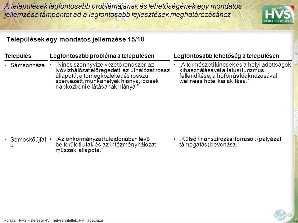 """60 Települések egy mondatos jellemzése 15/18 A települések legfontosabb problémájának és lehetőségének egy mondatos jellemzése támpontot ad a legfontosabb fejlesztések meghatározásához Forrás:HVS kistérségi HVI, helyi érintettek, HVT adatbázis TelepülésLegfontosabb probléma a településen ▪Sámsonháza ▪""""Nincs szennyvízelvezető rendszer, az ivóvízhálózat elöregedett, az úthálózat rossz állapotú, a tömegközlekedés rosszul szervezett, munkahelyek hiánya, idősek napközbeni ellátásának hiánya. ▪Somoskőújfal u ▪""""Az önkormányzat tulajdonában lévő belterületi utak és az intézményhálózat műszaki állapota. Legfontosabb lehetőség a településen ▪""""A természeti kincsek és a helyi adottságok kihasználásával a falusi turizmus fellendítése, a hőforrás kiaknázásával wellness hotel kialakítása. ▪""""Külső finanszírozási források (pályázat, támogatás) bevonása."""
