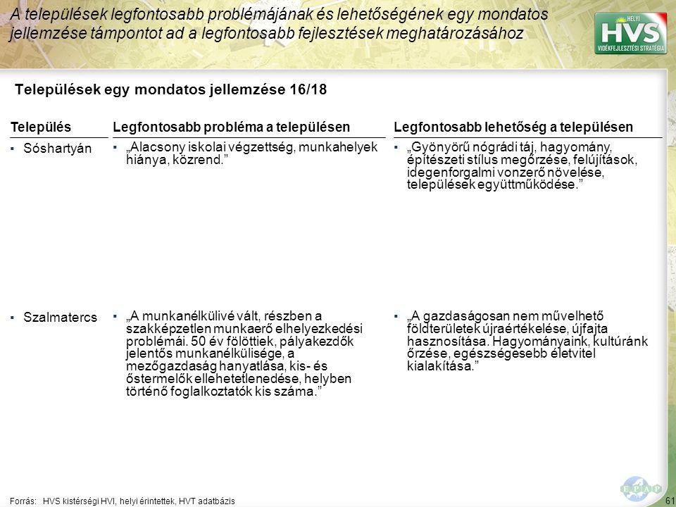 """61 Települések egy mondatos jellemzése 16/18 A települések legfontosabb problémájának és lehetőségének egy mondatos jellemzése támpontot ad a legfontosabb fejlesztések meghatározásához Forrás:HVS kistérségi HVI, helyi érintettek, HVT adatbázis TelepülésLegfontosabb probléma a településen ▪Sóshartyán ▪""""Alacsony iskolai végzettség, munkahelyek hiánya, közrend. ▪Szalmatercs ▪""""A munkanélkülivé vált, részben a szakképzetlen munkaerő elhelyezkedési problémái."""
