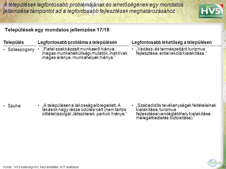 """62 Települések egy mondatos jellemzése 17/18 A települések legfontosabb problémájának és lehetőségének egy mondatos jellemzése támpontot ad a legfontosabb fejlesztések meghatározásához Forrás:HVS kistérségi HVI, helyi érintettek, HVT adatbázis TelepülésLegfontosabb probléma a településen ▪Szilaspogony ▪""""Fiatal szakképzett munkaerő hiánya, magas munkanélküliségi mutatók, inaktívak magas aránya, munkahelyek hiánya. ▪Szuha ▪""""A településen a lakosság elöregedett."""