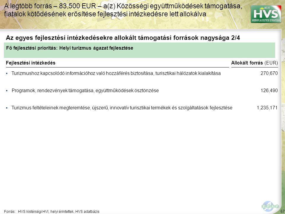 67 ▪Turizmushoz kapcsolódó információhoz való hozzáférés biztosítása, turisztikai hálózatok kialakítása Forrás:HVS kistérségi HVI, helyi érintettek, HVS adatbázis Az egyes fejlesztési intézkedésekre allokált támogatási források nagysága 2/4 A legtöbb forrás – 83,500 EUR – a(z) Közösségi együttműködések támogatása, fiatalok kötődésének erősítése fejlesztési intézkedésre lett allokálva Fejlesztési intézkedés ▪Programok, rendezvények támogatása, együttműködések ösztönzése ▪Turizmus feltételeinek megteremtése, újszerű, innovatív turisztikai termékek és szolgáltatások fejlesztése Fő fejlesztési prioritás: Helyi turizmus ágazat fejlesztése Allokált forrás (EUR) 270,670 126,490 1,235,171