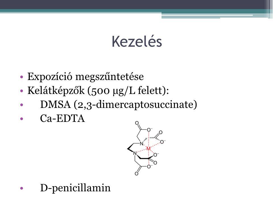 Kezelés Expozíció megszűntetése Kelátképzők (500 µg/L felett): DMSA (2,3-dimercaptosuccinate) Ca-EDTA D-penicillamin