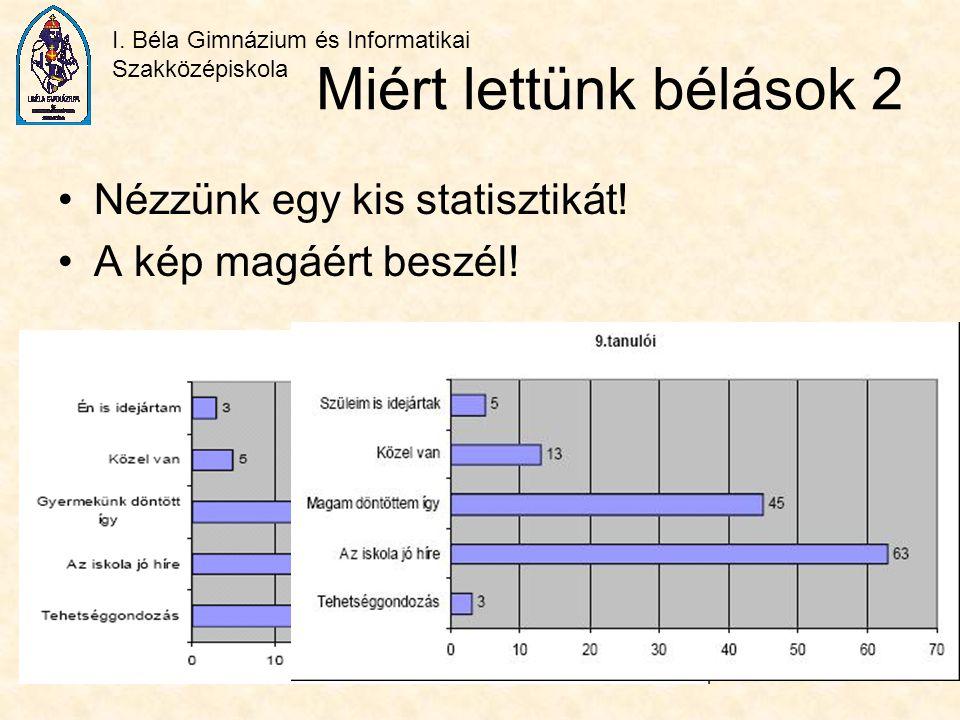 I. Béla Gimnázium és Informatikai Szakközépiskola Miért lettünk bélások 2 Nézzünk egy kis statisztikát! A kép magáért beszél!