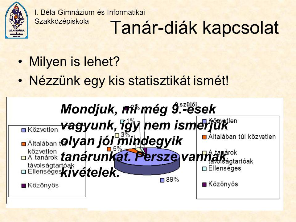 I. Béla Gimnázium és Informatikai Szakközépiskola Tanár-diák kapcsolat Milyen is lehet? Nézzünk egy kis statisztikát ismét! Mondjuk, mi még 9.-esek va