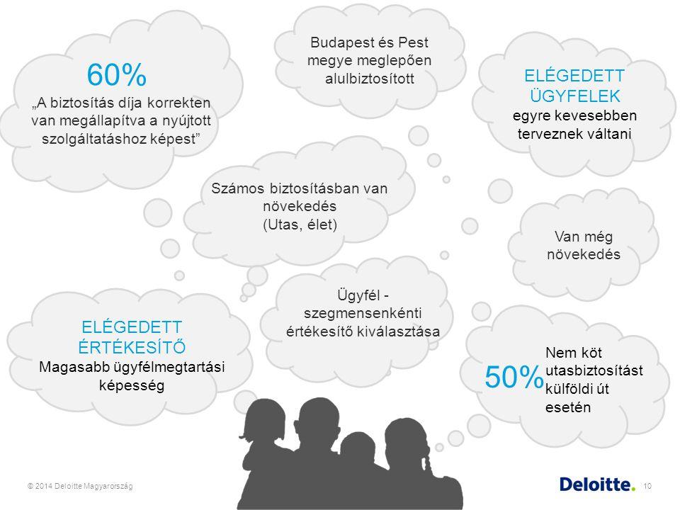 """© 2014 Deloitte Magyarország10 Nem köt utasbiztosítást külföldi út esetén 50% """"A biztosítás díja korrekten van megállapítva a nyújtott szolgáltatáshoz"""