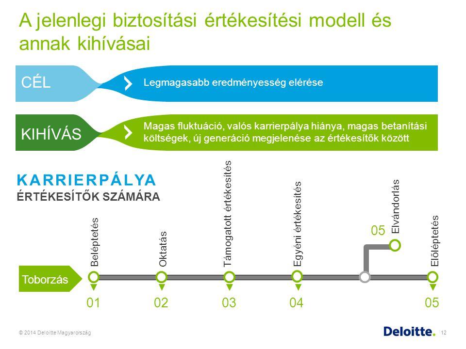 A jelenlegi biztosítási értékesítési modell és annak kihívásai © 2014 Deloitte Magyarország12 KARRIERPÁLYA ÉRTÉKESÍTŐK SZÁMÁRA 01 Toborzás BeléptetésO