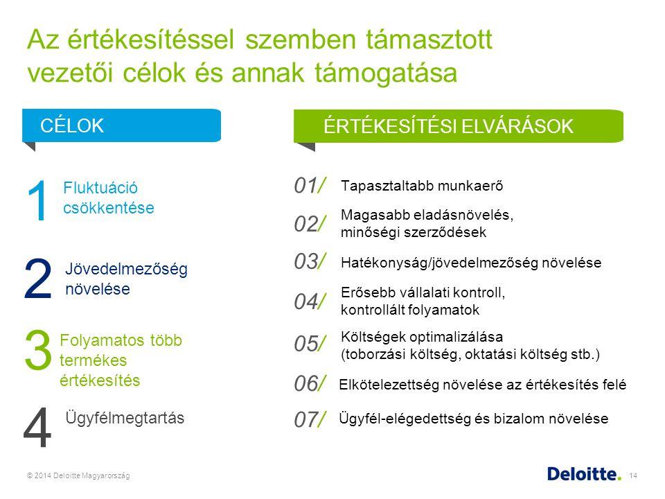 Az értékesítéssel szemben támasztott vezetői célok és annak támogatása Ügyfélmegtartás © 2014 Deloitte Magyarország14 Tapasztaltabb munkaerő Elkötelez