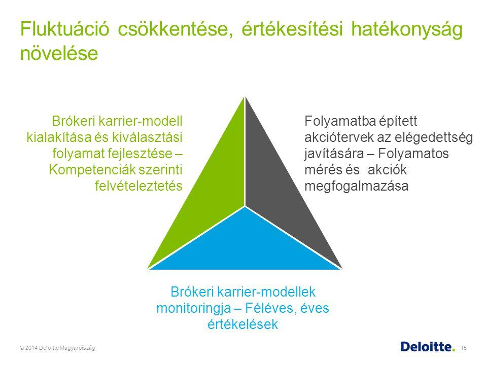 Fluktuáció csökkentése, értékesítési hatékonyság növelése © 2014 Deloitte Magyarország15 Brókeri karrier-modell kialakítása és kiválasztási folyamat f