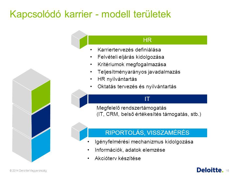 Kapcsolódó karrier - modell területek © 2014 Deloitte Magyarország16 Igényfelmérési mechanizmus kidolgozása Információk, adatok elemzése Akcióterv kés