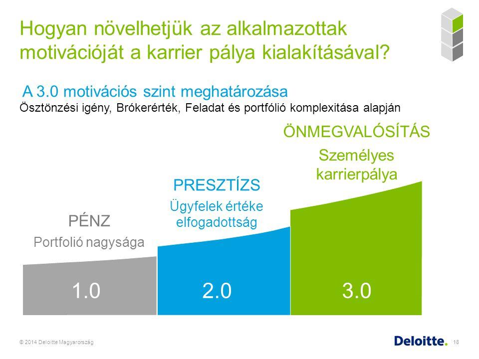 Hogyan növelhetjük az alkalmazottak motivációját a karrier pálya kialakításával? © 2014 Deloitte Magyarország18 PÉNZ Portfolió nagysága PRESZTÍZS Ügyf