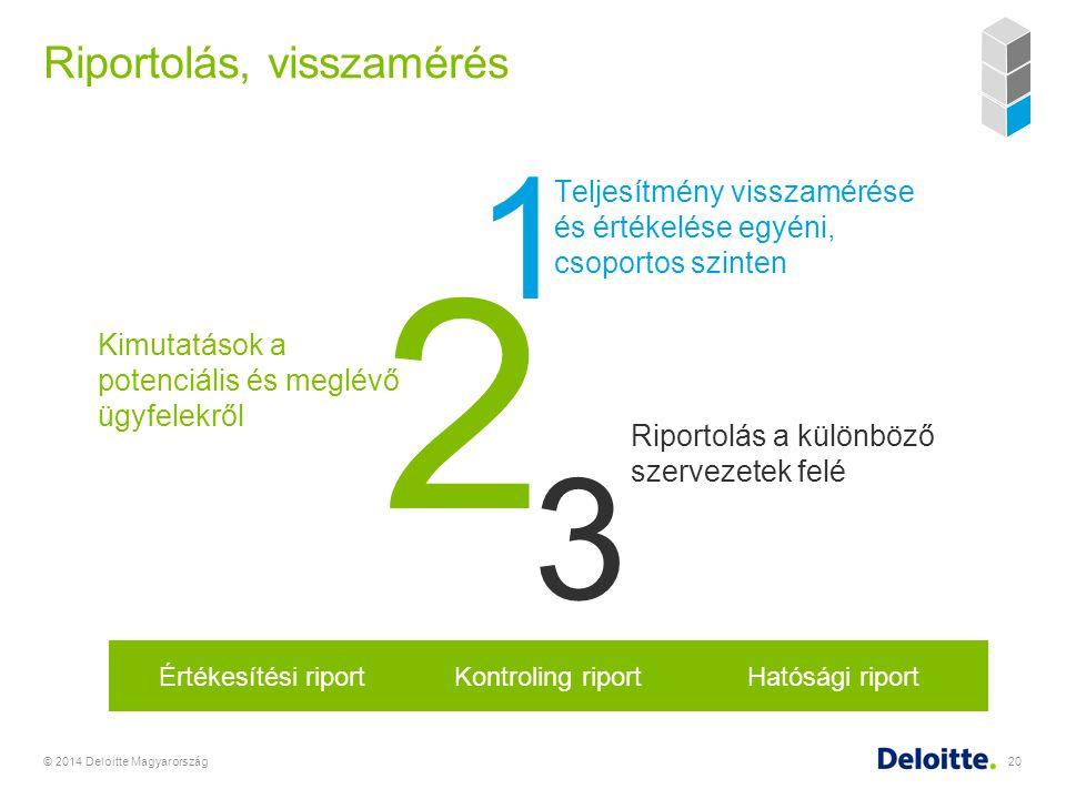Riportolás, visszamérés © 2014 Deloitte Magyarország20 1 2 3 Teljesítmény visszamérése és értékelése egyéni, csoportos szinten Riportolás a különböző