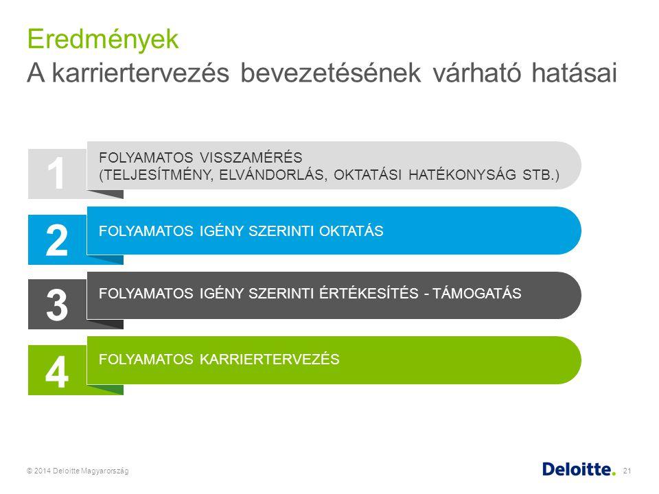 Eredmények © 2014 Deloitte Magyarország21 A karriertervezés bevezetésének várható hatásai 1 2 3 FOLYAMATOS VISSZAMÉRÉS (TELJESÍTMÉNY, ELVÁNDORLÁS, OKT