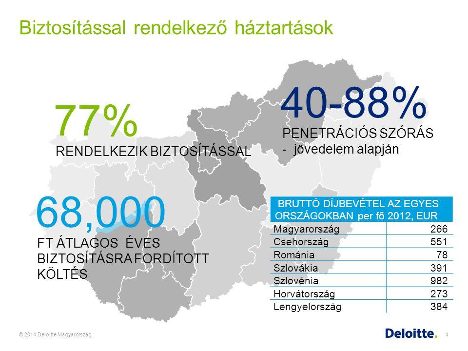 Biztosítással rendelkező háztartások © 2014 Deloitte Magyarország4 77% RENDELKEZIK BIZTOSÍTÁSSAL 68,000 FT ÁTLAGOS ÉVES BIZTOSÍTÁSRA FORDÍTOTT KÖLTÉS