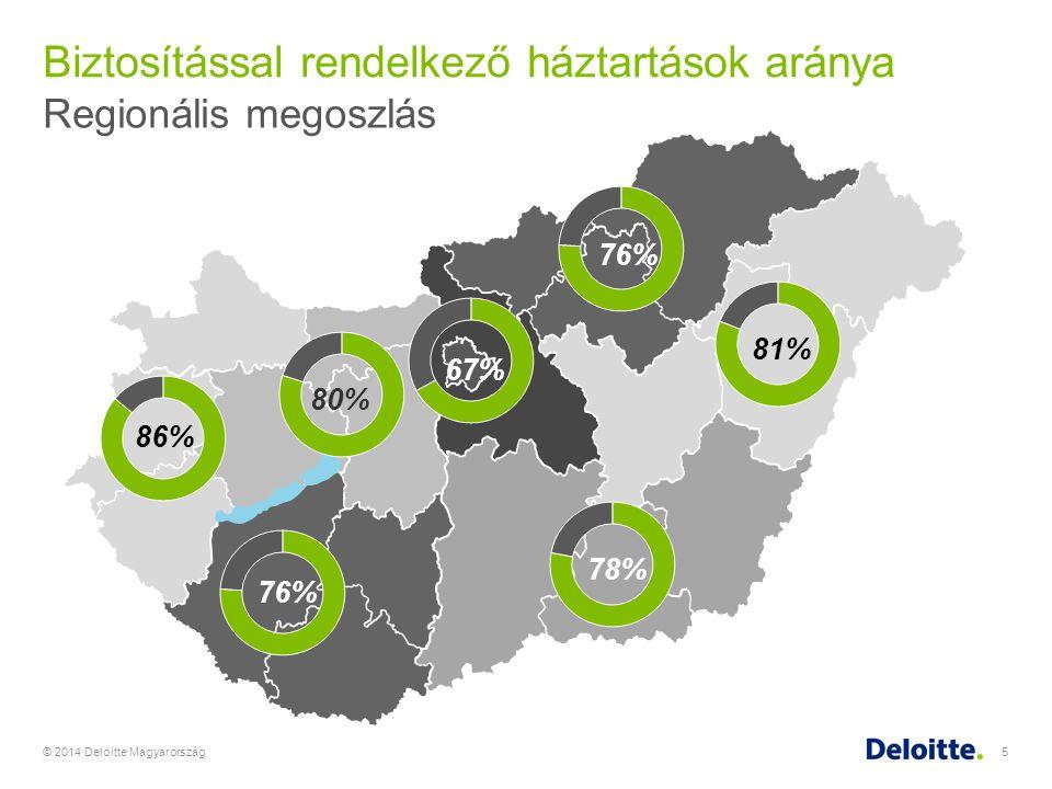 Biztosítási költések meghatározó szociodemográfiai tényezői - A település típusa © 2014 Deloitte Magyarország6 Biztosítási penetrációBiztosítási költések