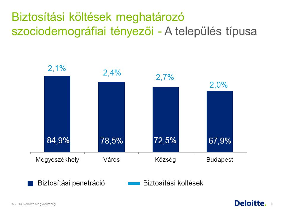 © 2014 Deloitte Magyarország7 Biztosítási költések meghatározó szociodemográfiai tényezői – Iskolai végzettség Biztosítási penetrációBiztosítási költések 492,797*350,481*307,999*394,729*332,937*266,573*266,289*200,239*176,246*189,467* *Bruttó átlagbér/hó