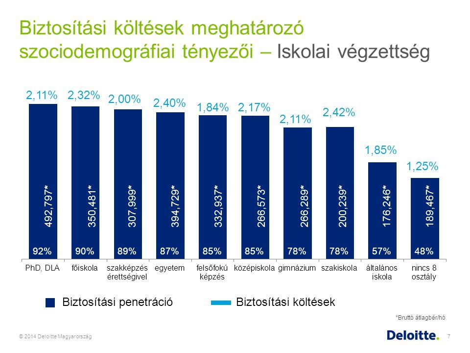 © 2014 Deloitte Magyarország7 Biztosítási költések meghatározó szociodemográfiai tényezői – Iskolai végzettség Biztosítási penetrációBiztosítási költé