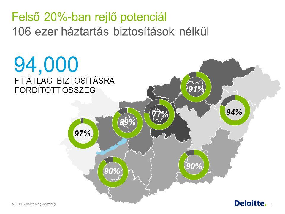 © 2014 Deloitte Magyarország8 Felső 20%-ban rejlő potenciál 77% 90% 89% 97% 90% 94% 91% 106 ezer háztartás biztosítások nélkül 94,000 FT ÁTLAG BIZTOSÍ