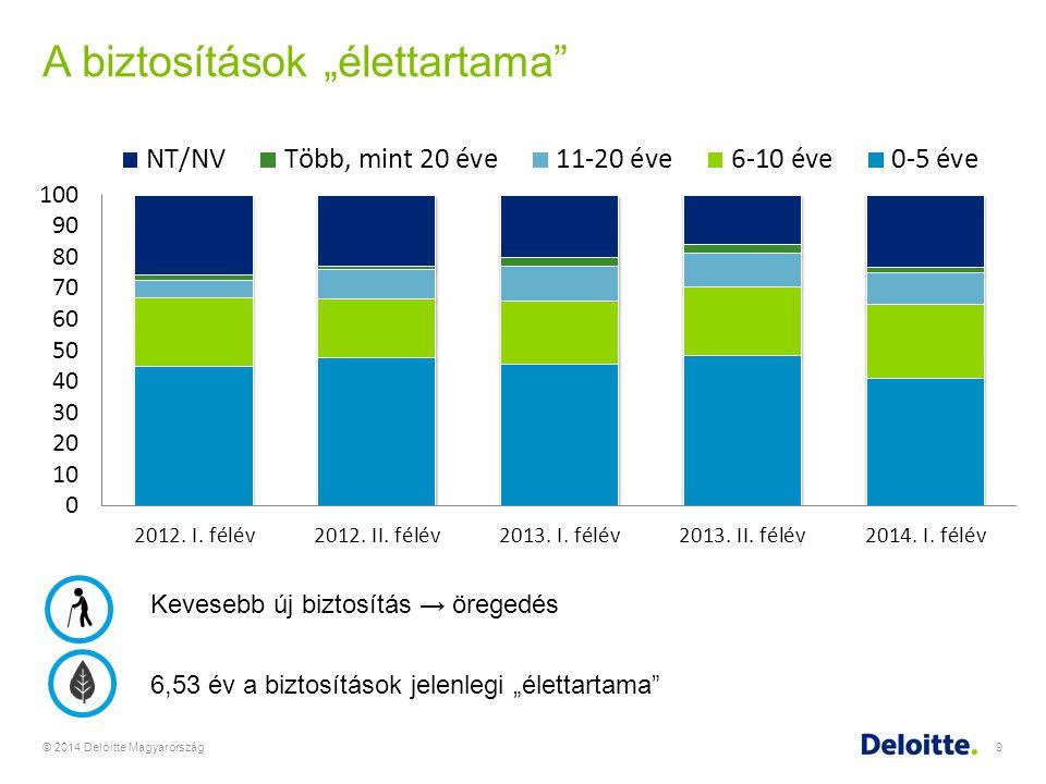 """A biztosítások """"élettartama"""" © 2014 Deloitte Magyarország9 Kevesebb új biztosítás → öregedés 6,53 év a biztosítások jelenlegi """"élettartama"""""""