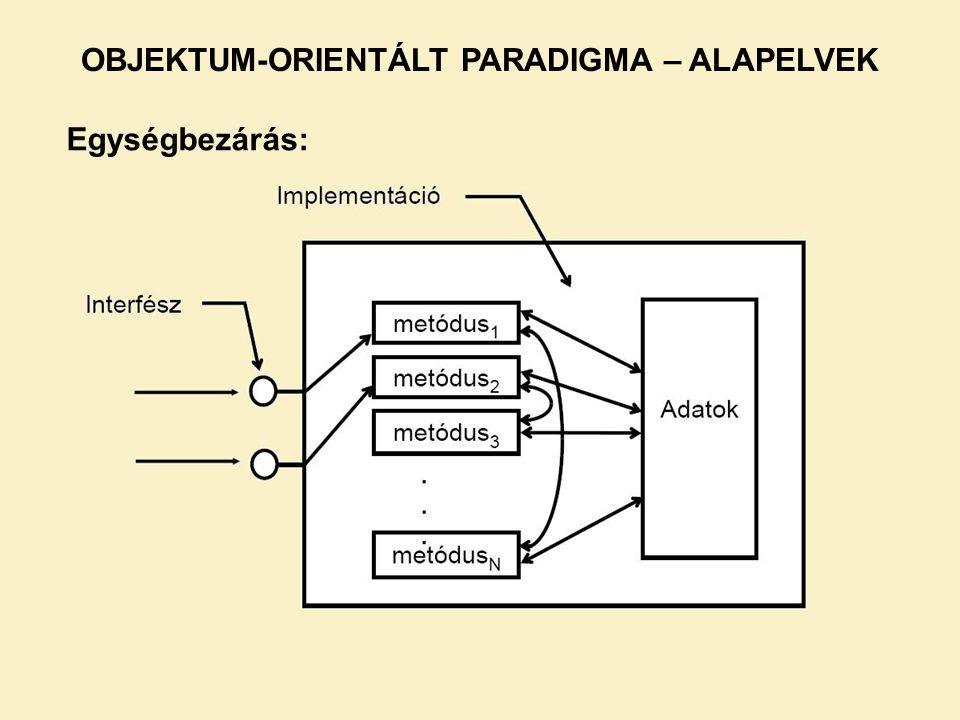 Egységbezárás: OBJEKTUM-ORIENTÁLT PARADIGMA – ALAPELVEK
