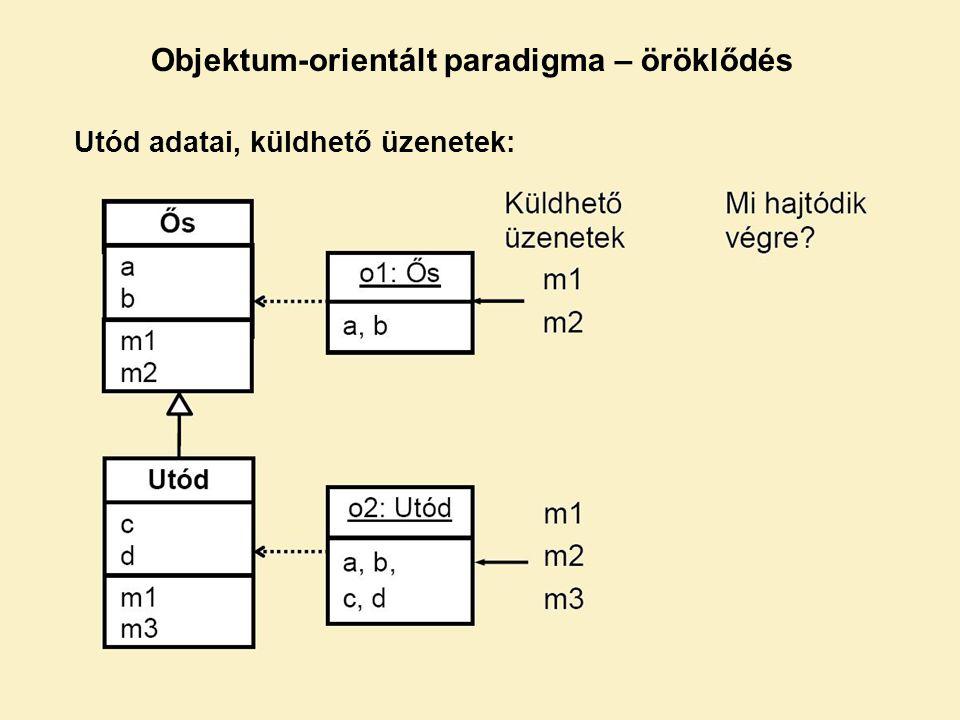 Utód adatai, küldhető üzenetek: Objektum-orientált paradigma – öröklődés