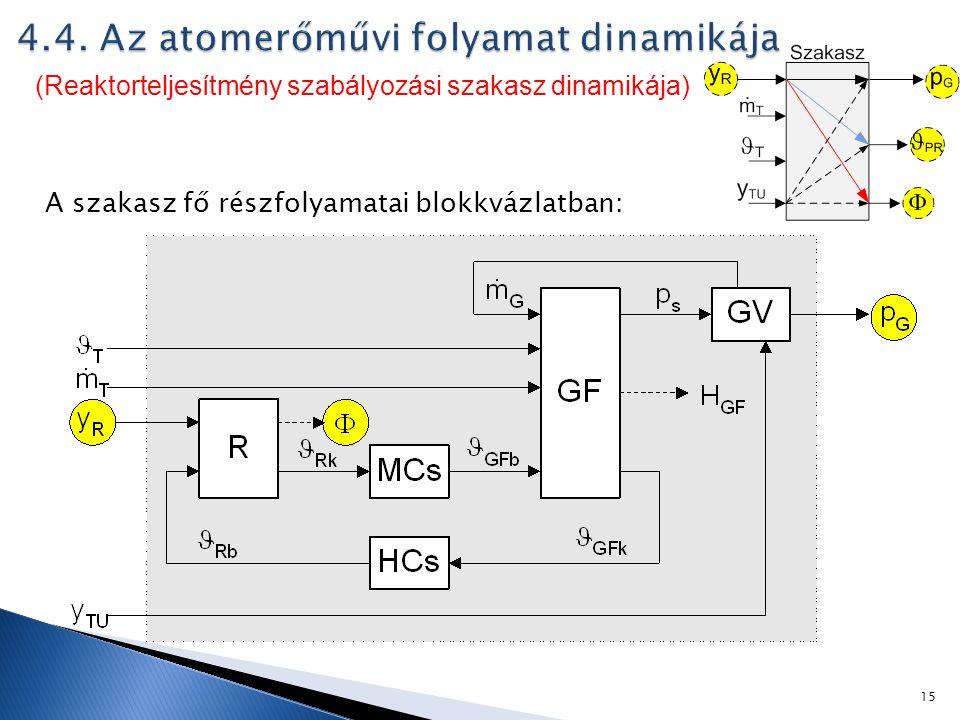 A szakasz fő részfolyamatai blokkvázlatban: (Reaktorteljesítmény szabályozási szakasz dinamikája) 15